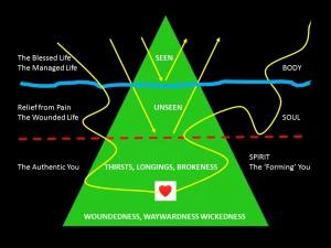Seven Questions Q4 Diagram